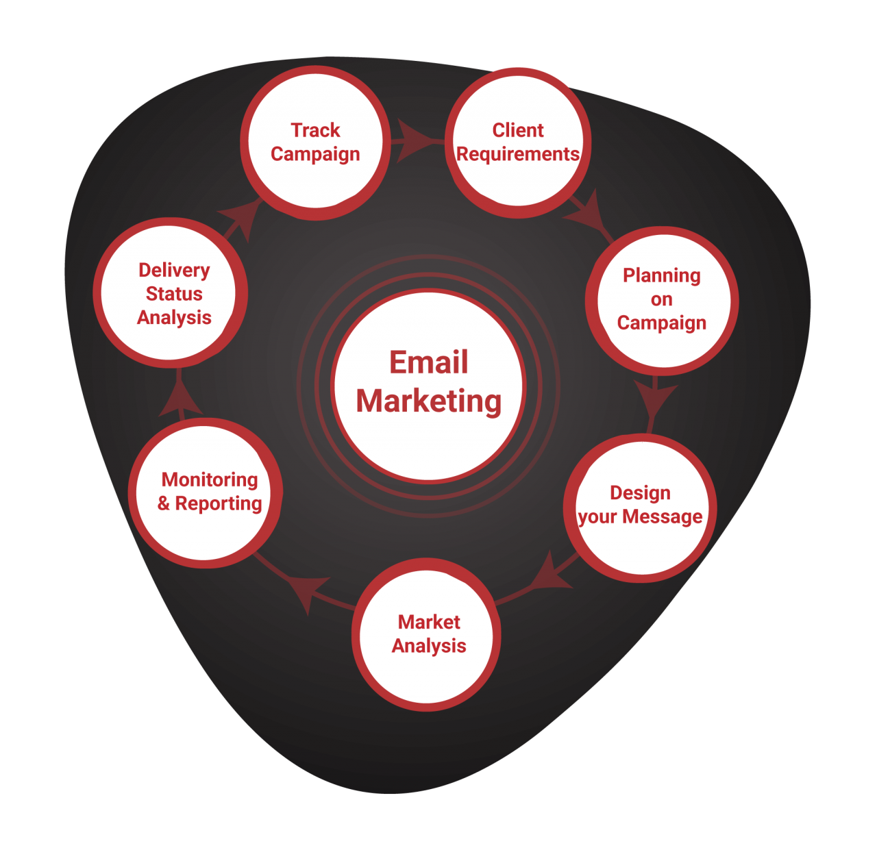Email Marketing Work Process