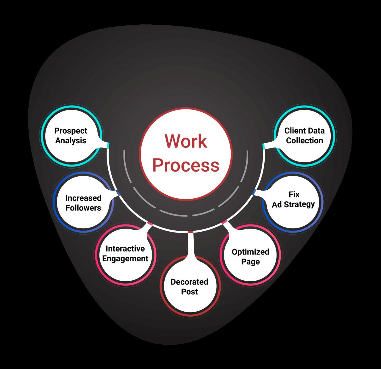 Facebook Advertising Work Process