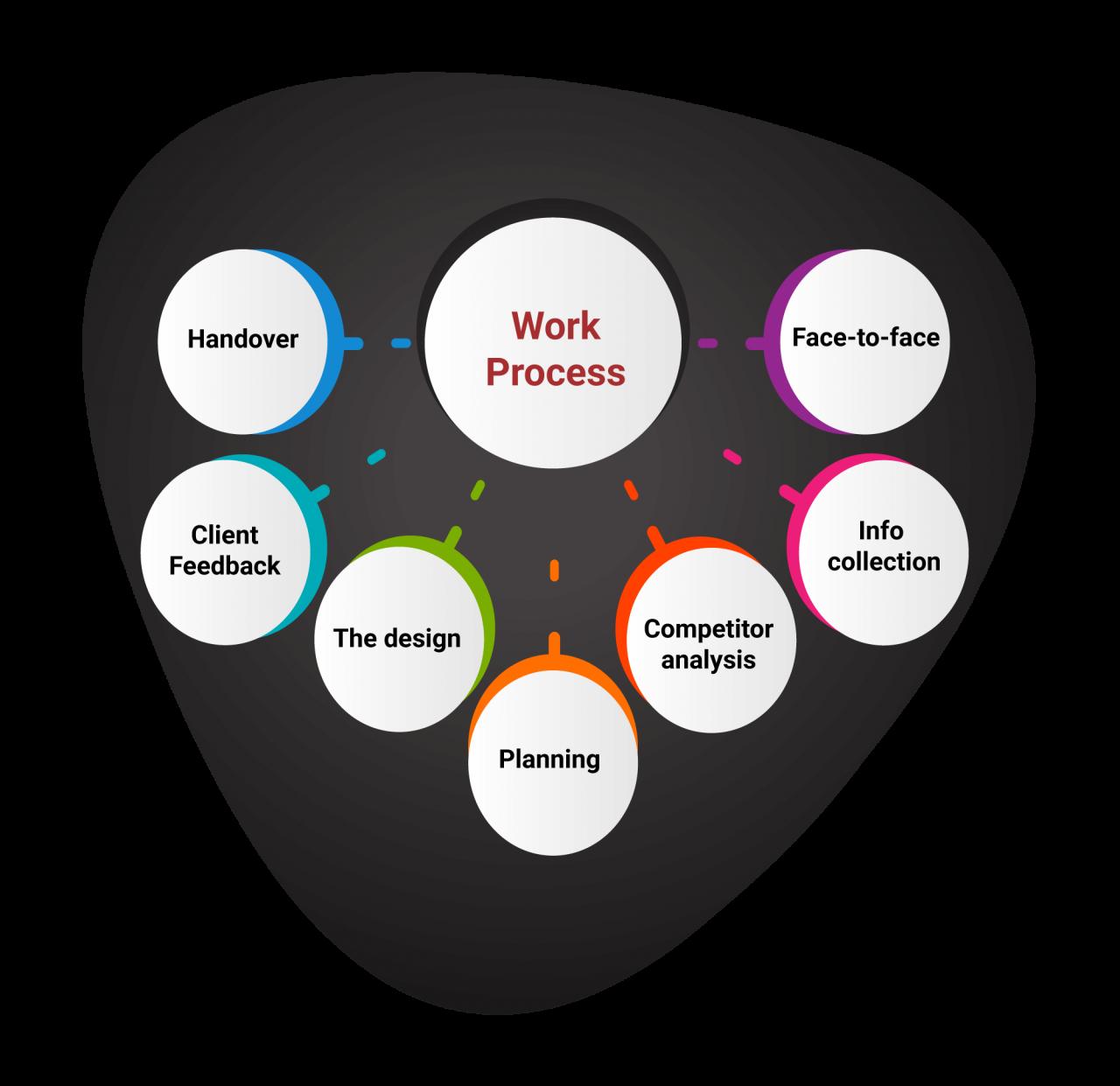 Web Design Work Process