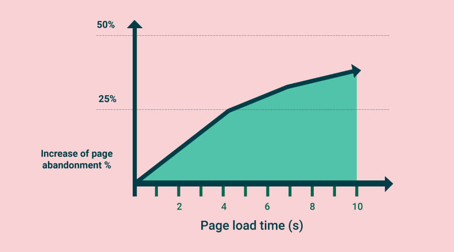 eCommerce Site Loading Speed