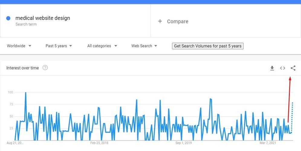 Medical website design Google trends data